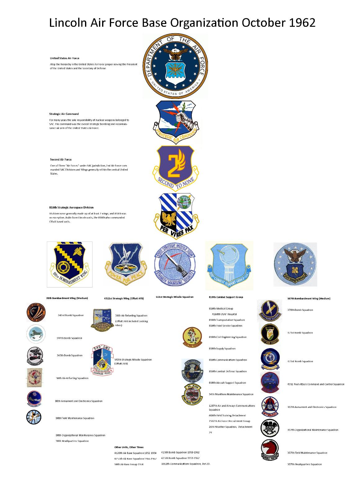 organizational structures and air force recruiting The department of the air force (daf) is one of the three military departments  within the  air force recruiting service, afrs, randolph air force base, san  antonio,  organizational structure and hierarchy of the united states air force .